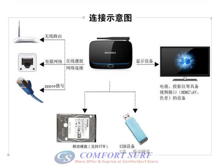 Latest CS918 Quad Core Android 4.4 Smart TV Box optional Air Keyboard Mouse