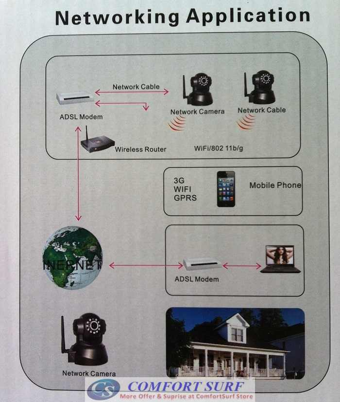 Bossan P2P Wireless / Wired CCTV IP Camera, Pan tilt 355 IR Night Vision / MicroSD / Remote Monitoring Via smartphone