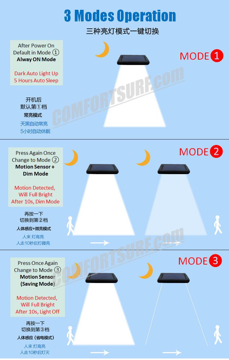 MaxSolar SL025 Motion Sensor Super Bright 36 x LED With Latest 3 Modes Wall Signage Street Lamp Auto On Light